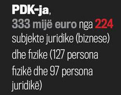 Të hyrat që ka deklaruar PDK-ja nga subjektet juridike (biznese) dhe fizike (Vetëm ata që posedojnë biznese) gjatë viteve 2009-2012