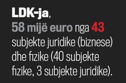 Të hyrat që ka deklaruar LDK-ja nga subjektet juridike (biznese) dhe fizike (Vetëm ata që posedojnë biznese) gjatë viteve 2009-2012