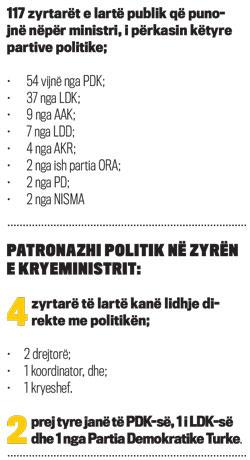 Reflektimi i fuqisë së partive politike në punësimin e individëve nëpër pozita të ndryshme në ministri