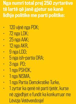 Shtrirja e patronazhit politik sipas fuqisë së partive politike