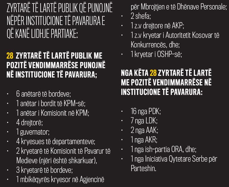 Zyrtarë të lartë publik që punojnë nëpër institucione të pavarura e që kanë lidhje partiake