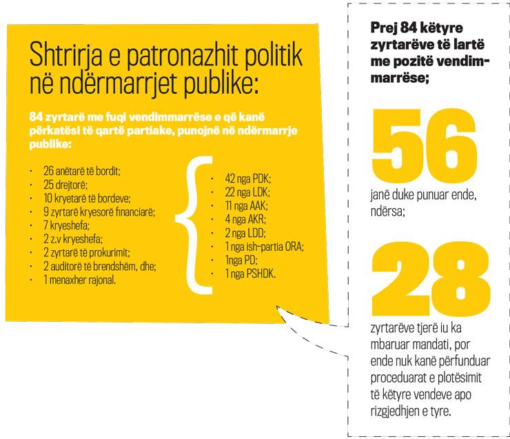 Shtrirja e patronazhit politik në ndërmarrjet publike